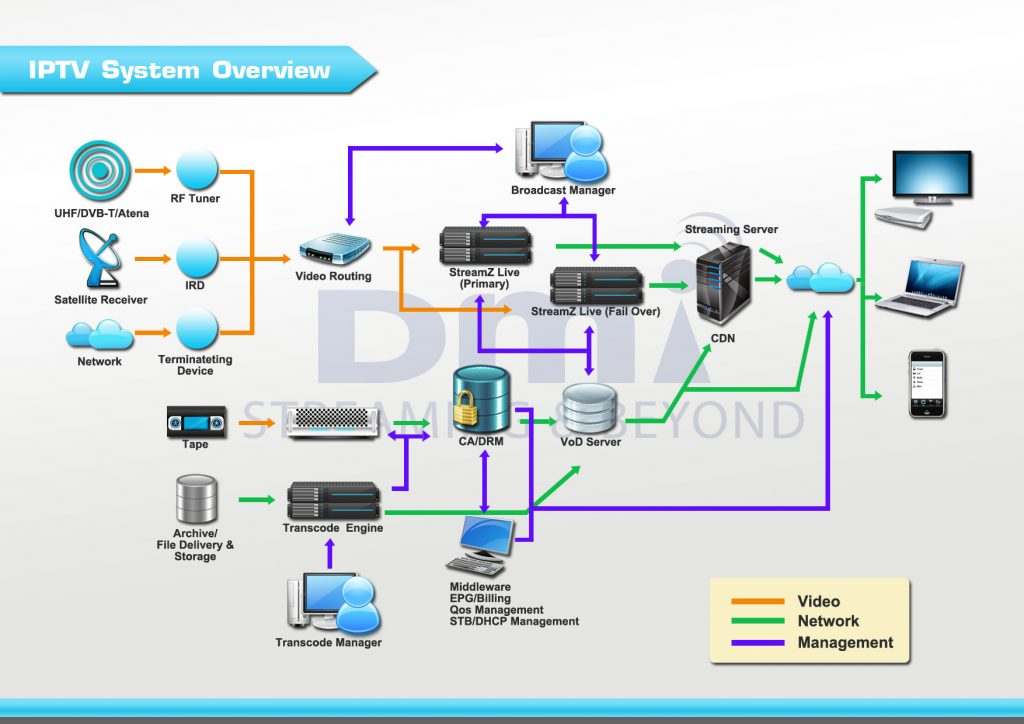 iptv-system-overview